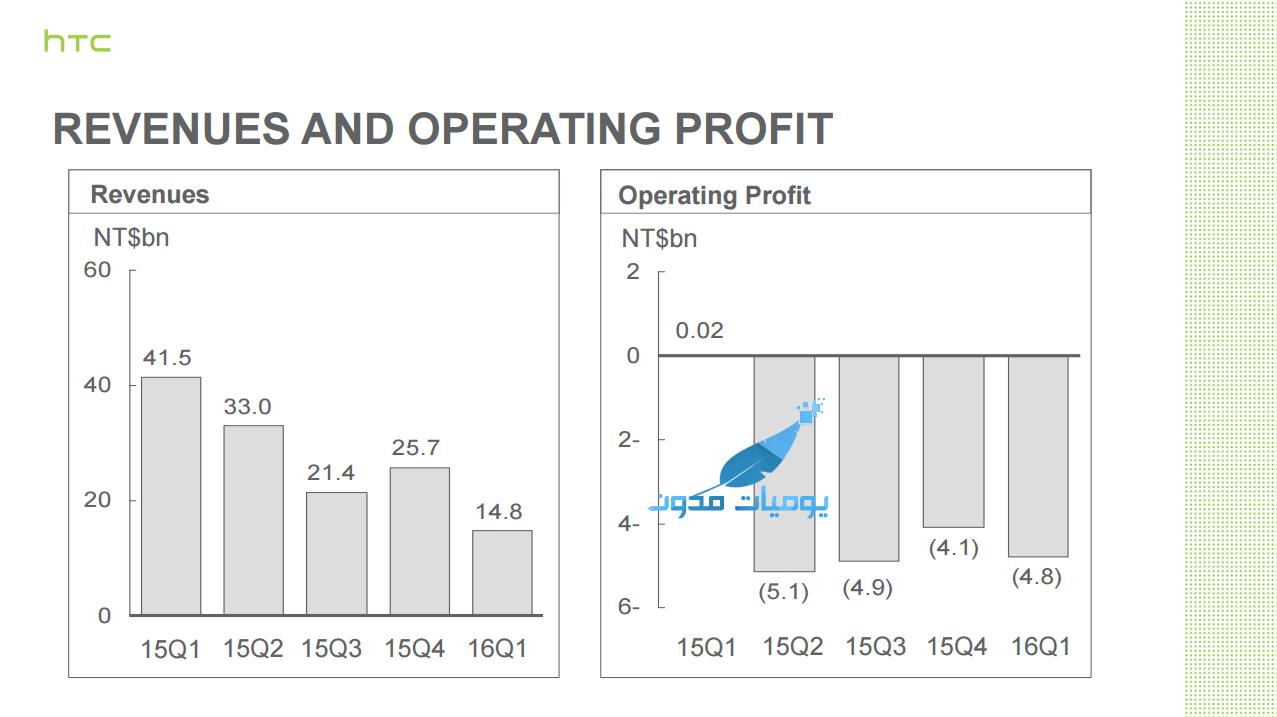 HTC مؤشرات مالية لا تلوح بالتمجيد بالربع الأول من السنة - شركة HTC مؤشرات مالية لا تلوح بالتمجيد بالربع الأول من السنة